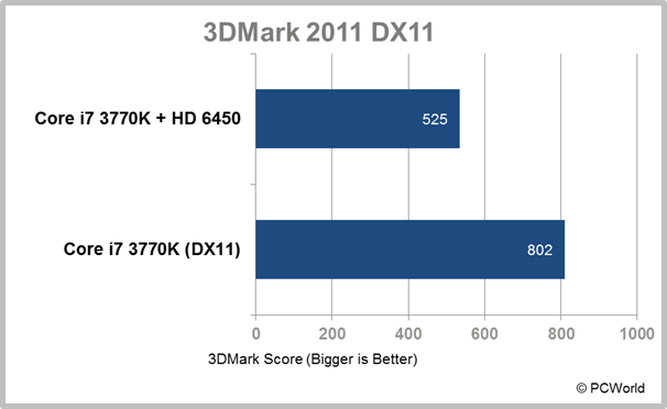 Intel Does DirectX 11: The Ivy Bridge GPU