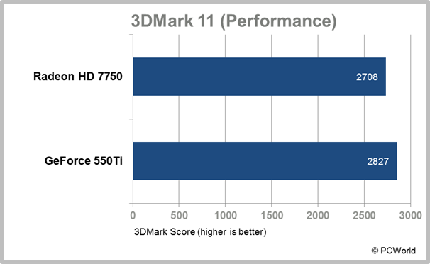 AMD Radeon HD 7750 test results