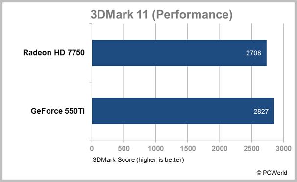AMD Radeon HD 7750 test results