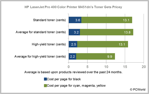 HP LaserJet Pro 400 Color Printer M451dn Review Great Output