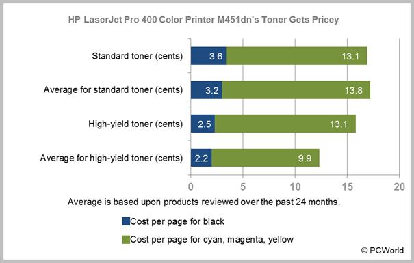 Hp Laserjet Pro 400 Color Printer M451dn Review Great