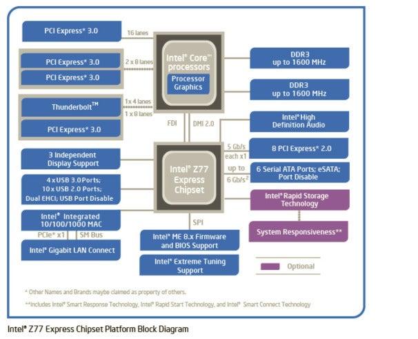 Intel Z77 Chipset