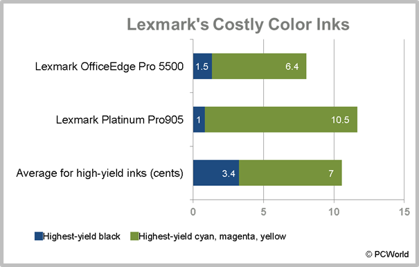lexmark pinnacle pro901 and the lexmark platinum pro905 use standout high yield inks a special 510 page black cartridge the 105xl costs 5