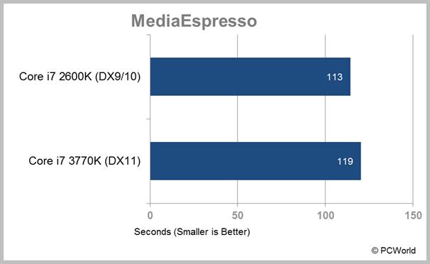 Intel Does DirectX 11: The Ivy Bridge GPU
