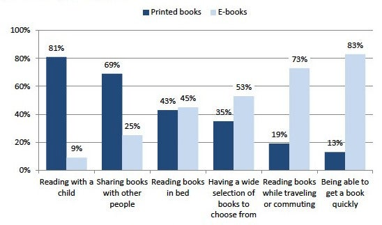 Source: Pew Research Center's Internet & American Life Reading Habits Survey