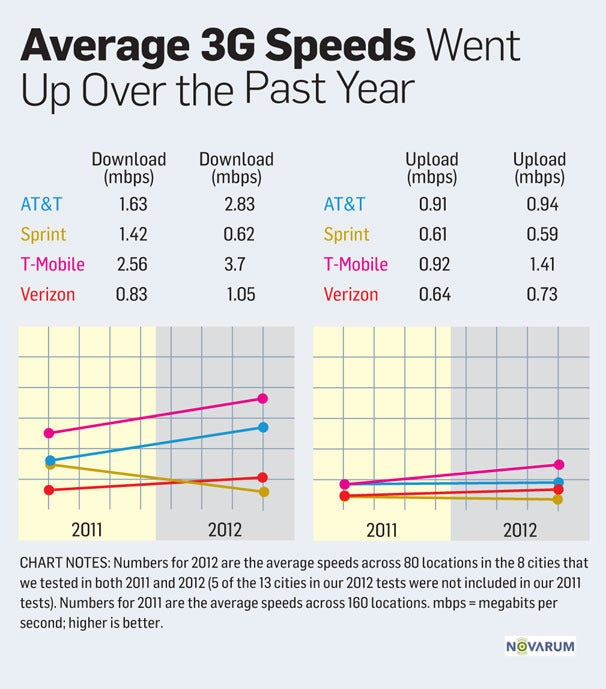 How fast is 5g 5g speeds and performance.