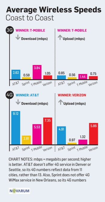 3G/4G Performance Map: Data Speeds for AT&T, Sprint, T