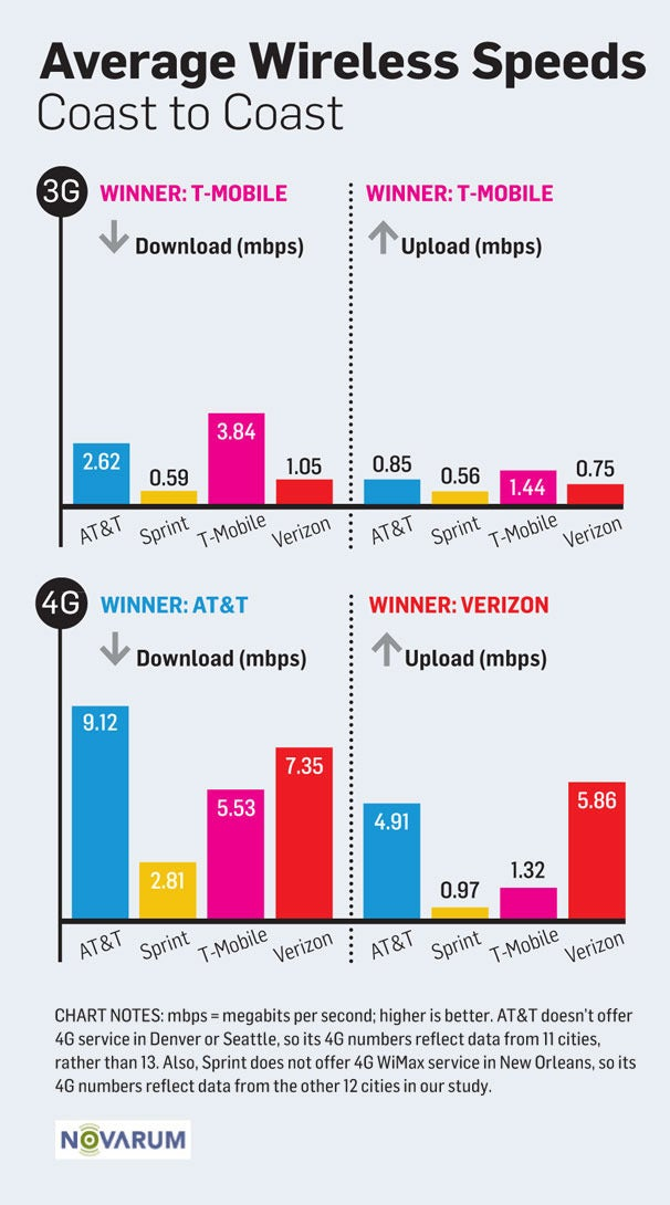 3G and 4G Wireless Speed Showdown: Which Networks Are ...