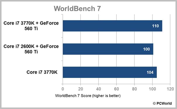 Intel's Ivy Bridge Processor: Leaner and Meaner