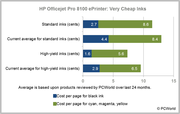 Hp officejet pro 8100 eprinter review fast inexpensive for Hp color laserjet cost per page