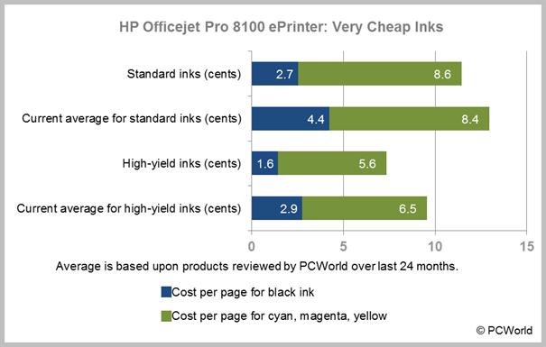 Hp 8100 Printer Driver