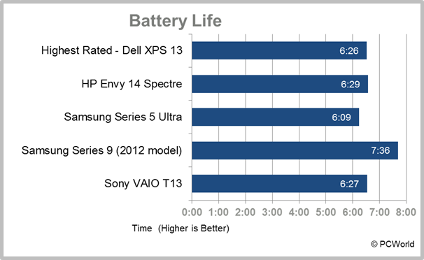 Sony VAIO T13 Ultrabook laptop battery life result