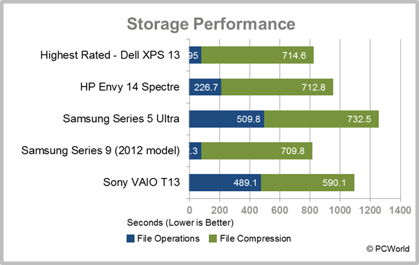 Sony VAIO T13 Ultrabook laptop storage test result