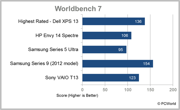 Sony VAIO T13 Ultrabook laptop WorldBench 7 result
