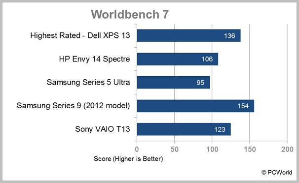 Sony VAIO T13 Ultrabook laptop WorldBench 7 result