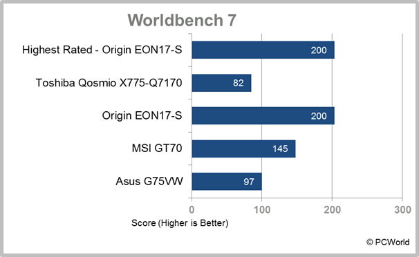 Asus G75VW desktop replacement laptop test results