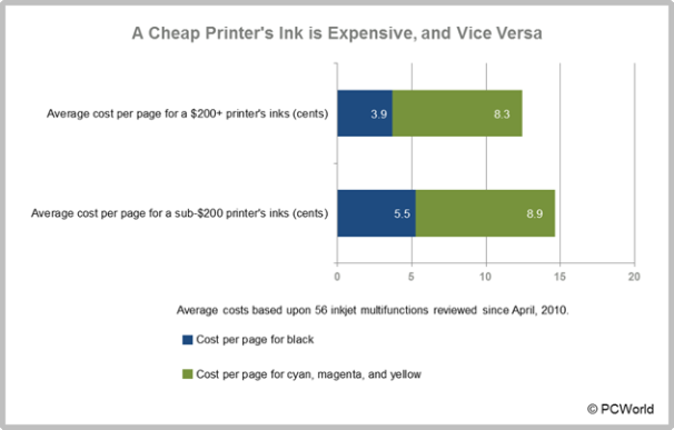 Hp Officejet Average Cost Of Color Page