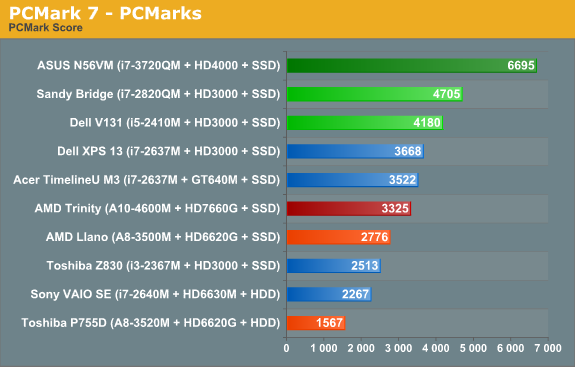 Amd s trinity processor vs intel s ivy bridge pcworld