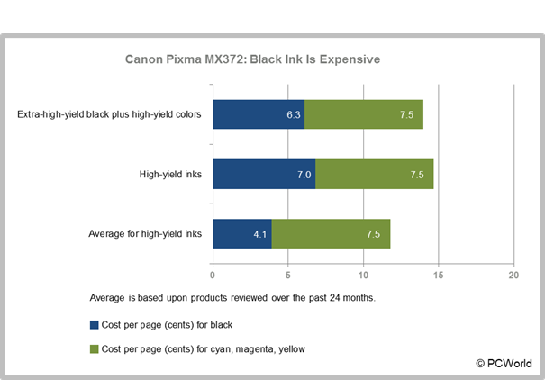 Canon Pixma MX372 color inkjet multifunction printer