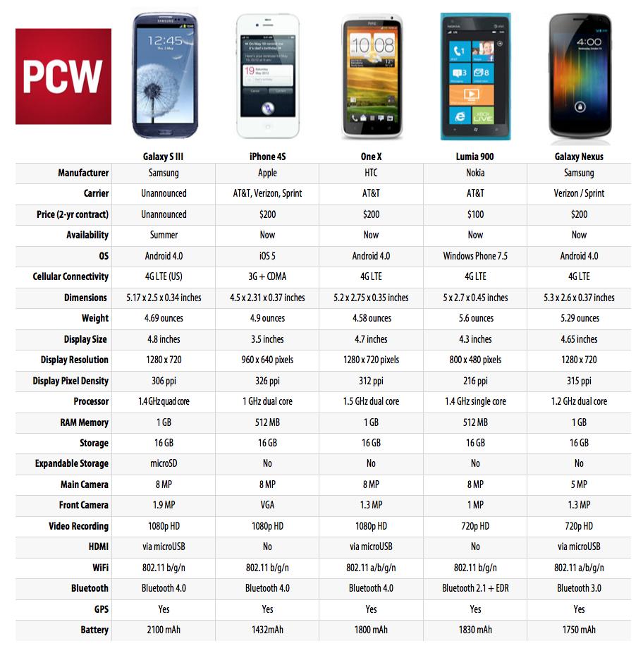 Samsung Galaxy S III vs. iPhone 4S vs. HTC One X: Spec Smackdown ...