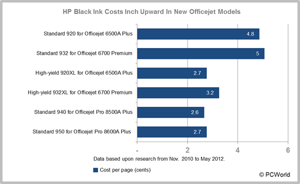 Inkjet ink cartridge price increases: HP