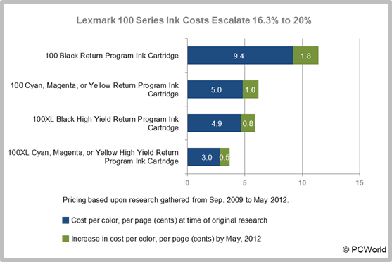 Inkjet ink cartridge price increases: Lexmark