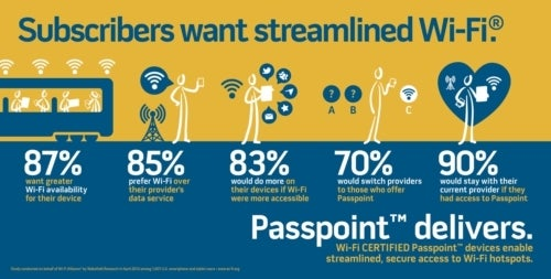 Passpoint, Wi-Fi Alliance's Automatic Hotspot Login, Coming this Summer