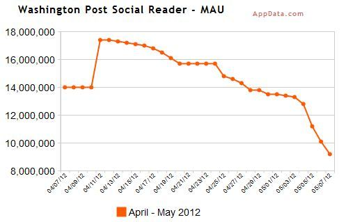 Facebook's Social Reader Users are Fleeing in Droves