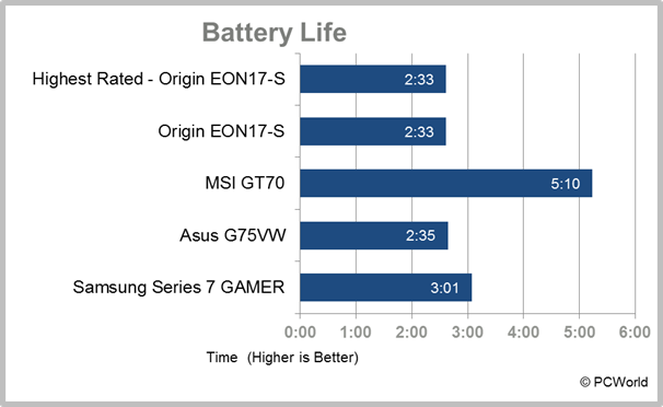 Samsung Series 7 Gamer desktop replacement laptop test results