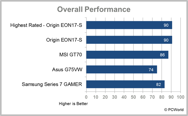 Samsung Series 7 Gamer desktop replacement laptop test results