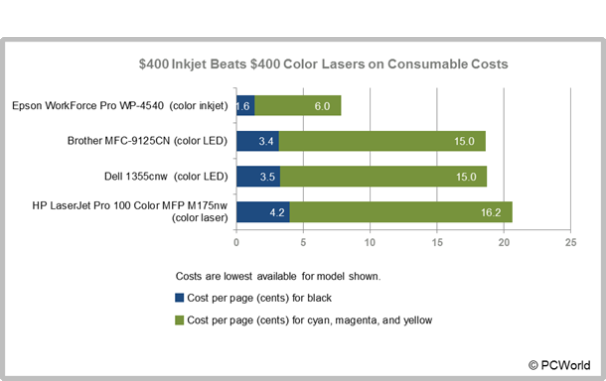 400 inkjet beats 400 color lasers on consumable costs