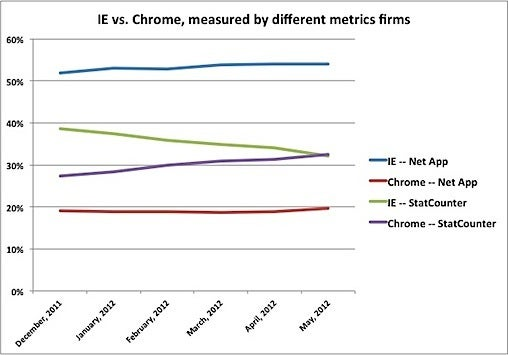 Browser Wars: Metrics Firms Battle Over Internet Explorer, Chrome