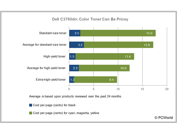Dell C3760dn: Color Toner Can Be Pricey