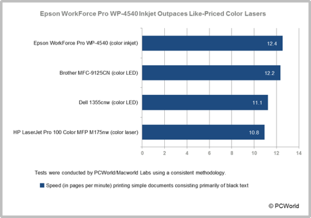 Epson WorkForce Pro WP-4540 Inkjet Outpaces Like-Priced Color Lasers