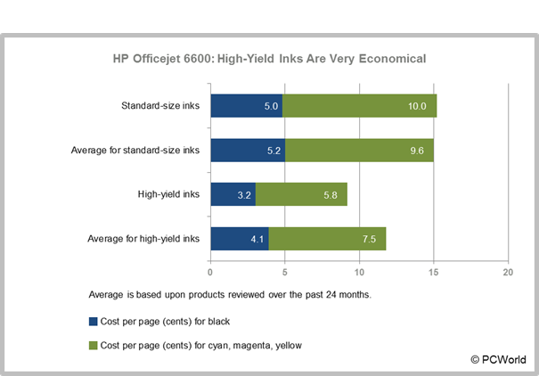 HP Officejet 6600: High-Yield Inks Are Very Economical