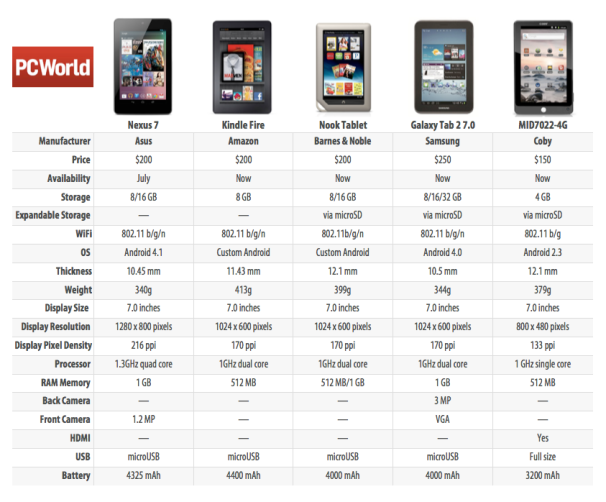 Nexus 7 Tablet Vs Kindle Fire Vs The Rest Spec