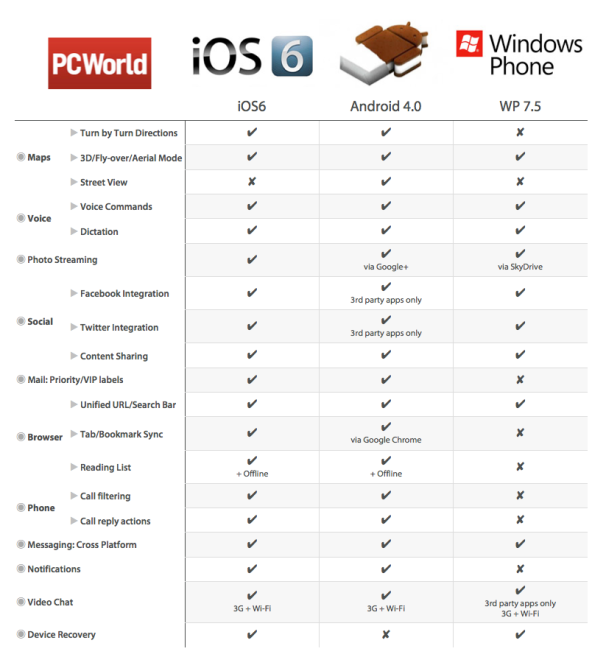 Apple Ios 6 Vs Android Vs Windows Phone Comparison