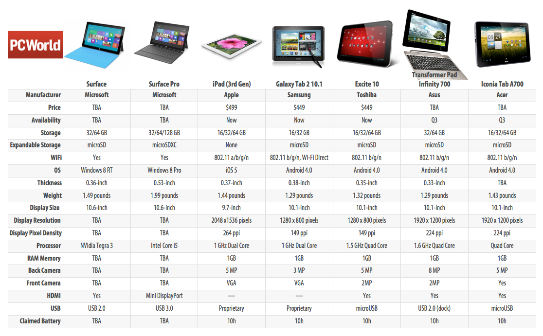 How Microsoft Surface Tablets Compare in a Crowded Market | PCWorld
