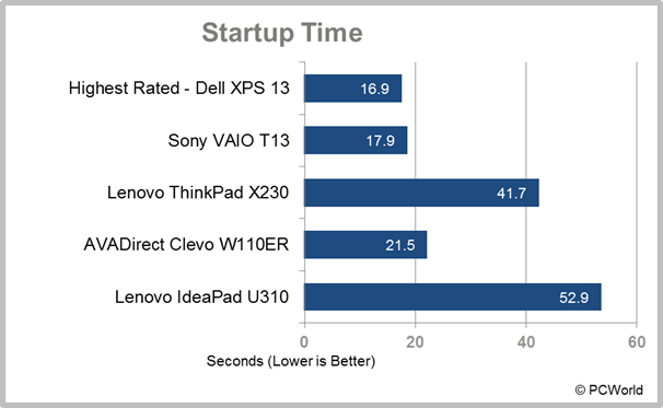 Lenovo IdeaPad U310 Ultrabook laptop startup time