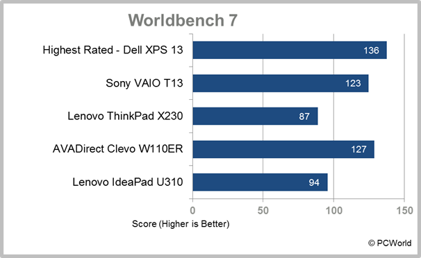 Lenovo IdeaPad U310 Ultrabook laptop WorldBench 7 score