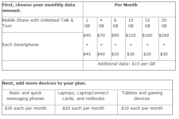 AT&T Introduces Shared Data Plans, Following Verizon's Lead