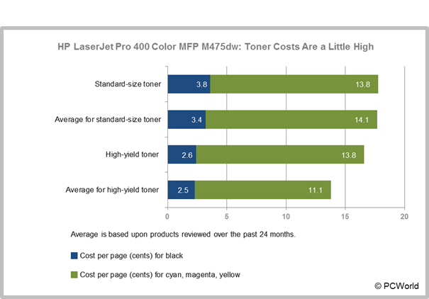 HP LaserJet Pro 400 Color MFP M475dw toner costs