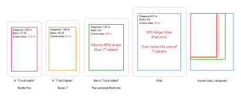iPad Mini: What We Know So Far
