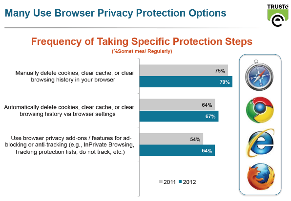 Online Privacy: Americans Want It, and They Want It Now. So Why Can't They Get It?