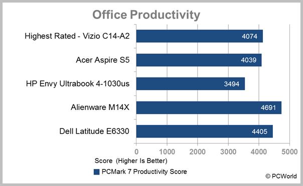 Dell Latitude E6330: Perfectly Professional   PCWorld