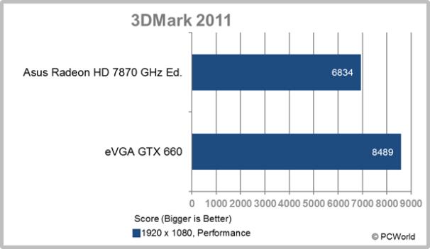 eVGA GTX 660 3DMark 2011