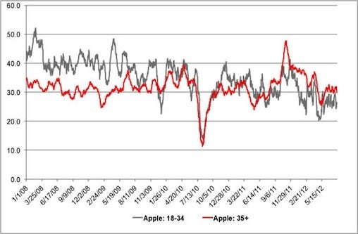 The large dip in Apple's BrandIndex Buzz score in the summer of 2010 was the impact of 'Antennagate,