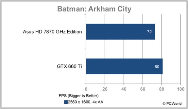 eVGA GTX 660 Ti Batman Arkham Asylum