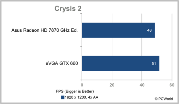 eVGA GTX 660 Ti Crysis 2
