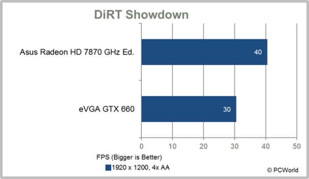 eVGA GTX 660 Ti DiRT Showdown